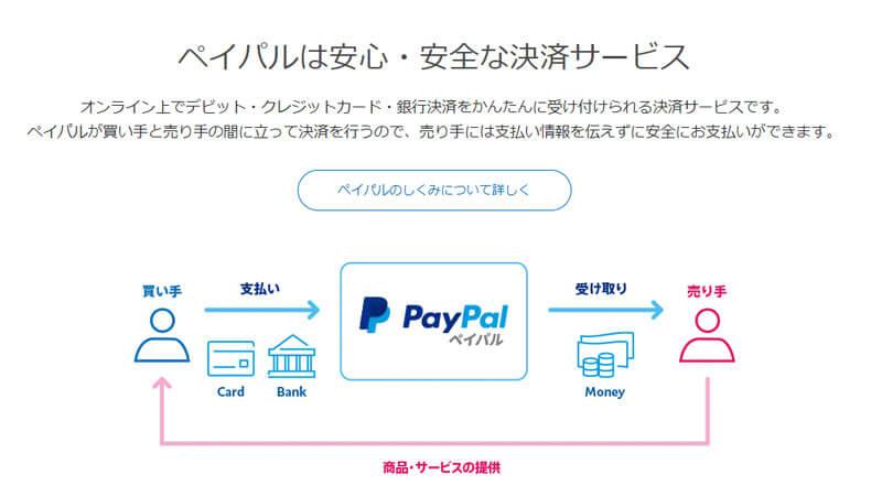 PayPalとEAを連携